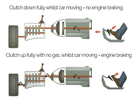 Coasting Diagram