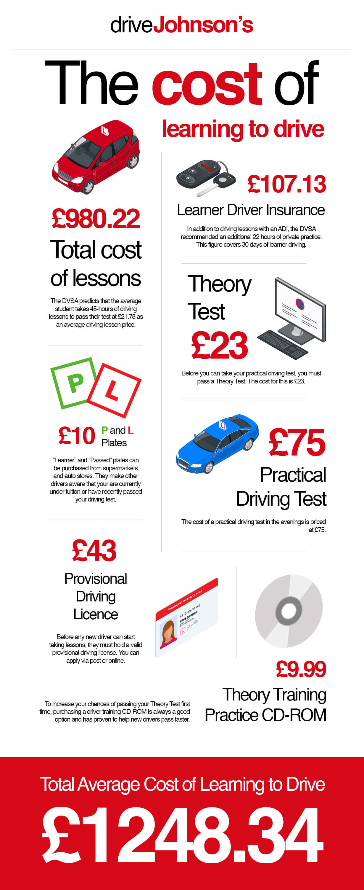 Cost of Learning to Drive Infographic